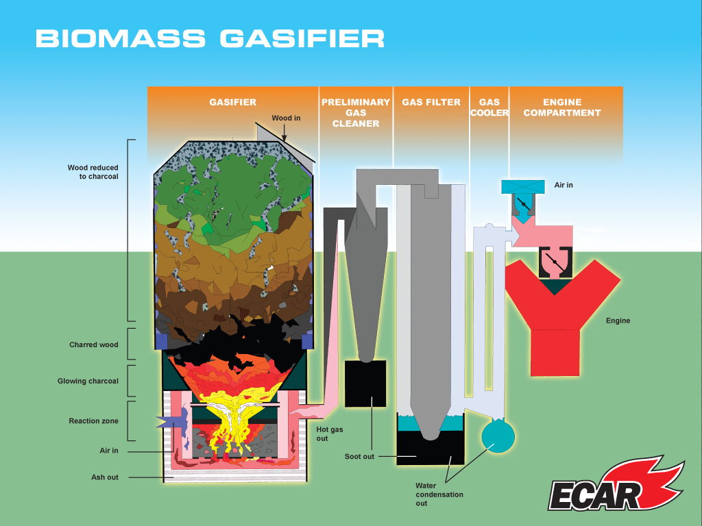 how to choose a superior biomass • if biomass-to-energy were economically competitive with fossil fuels, could see rapid large shifts in land use (eg deforestation, conversion of arable land to.